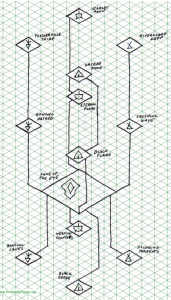 The party also got this Schematic Map of the Entire Temple.